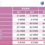 日本円→台湾ドルの現金両替時の現地外貨レート比較|どの銀行が最も得?