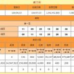 台湾の宝くじ・威力彩の過去最高額115億円相当ついに当選が出た!!