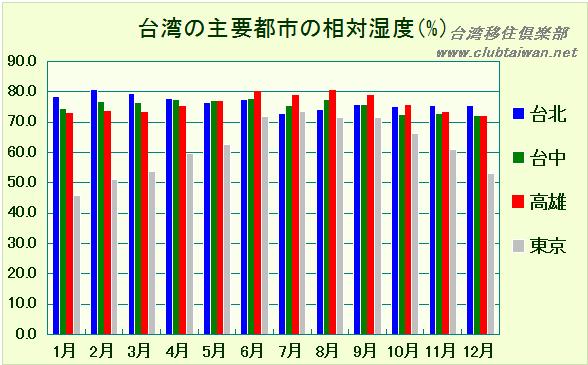 台湾の主要都市の相対湿度(%)