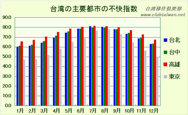 台湾の主要都市の不快指数