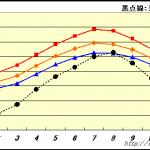 台北の年間の天気(気温・降水量・湿度)台湾旅行前に必ずチェック!