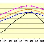 台東の年間の天気(気温/湿度/降水量/降雨日数)|温暖で温泉多し