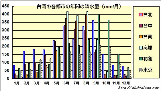 台湾の主要都市の年間の降水量(mm/月)