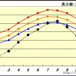新竹の天気と気候(気温/湿度/降水量・日数)|旅行時の服装は?