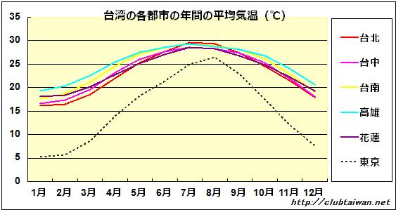 台湾の年間の平均気温