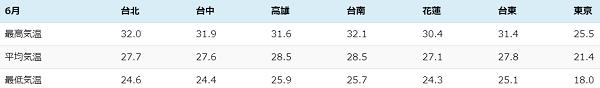 台湾の6月の温度