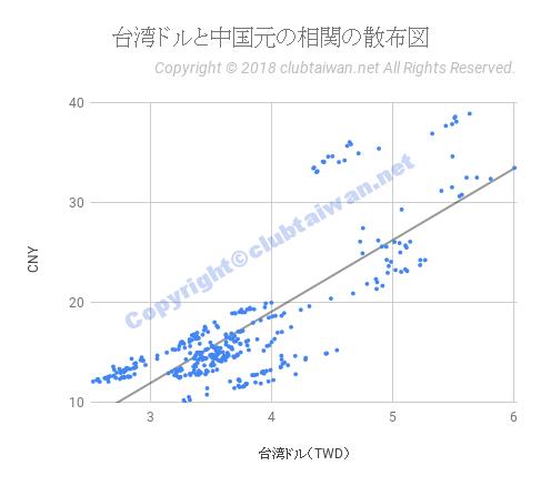 台湾ドルと中国元の相関の散布図