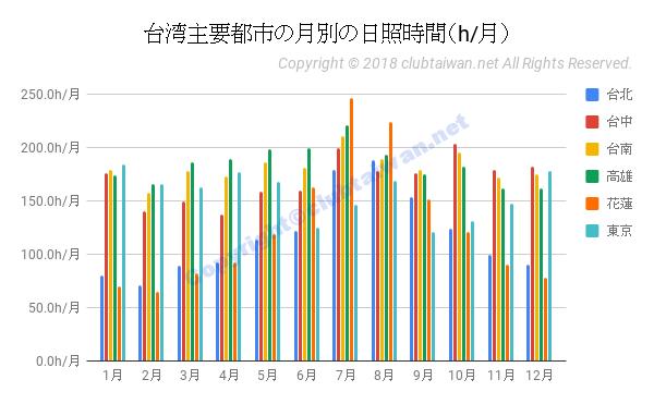 台湾主要都市の月別の日照時間(時間/月)