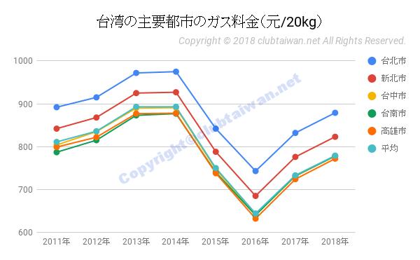 台湾の主要都市のガス料金(元/20kg)