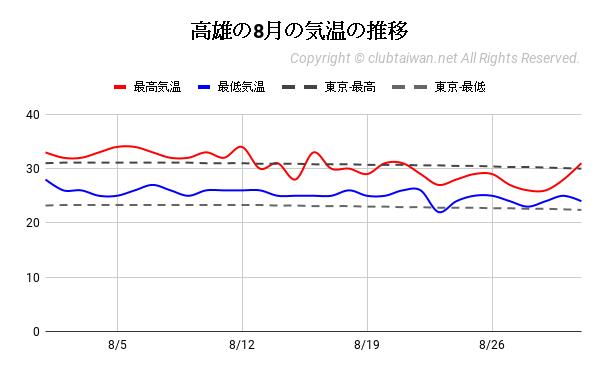 高雄の8月の気温の推移