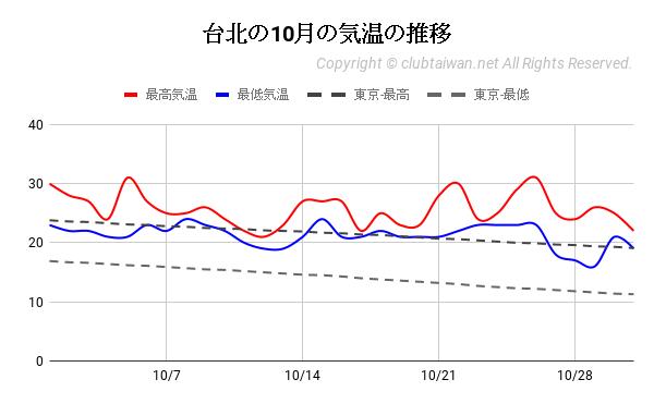 台北の10月の気温の推移