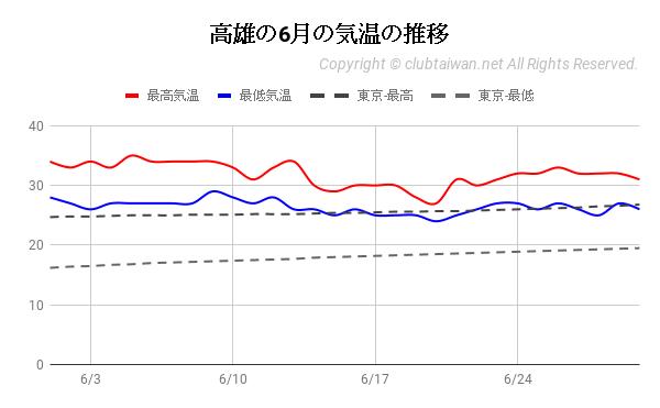 高雄の6月の気温の推移