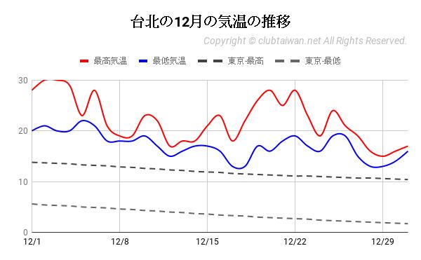 台北の12月の気温の推移