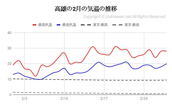 高雄の2月の気温の推移