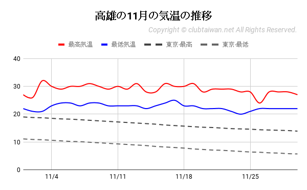 高雄の11月の気温の推移