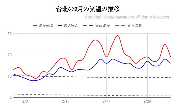 台北の2月の気温の推移