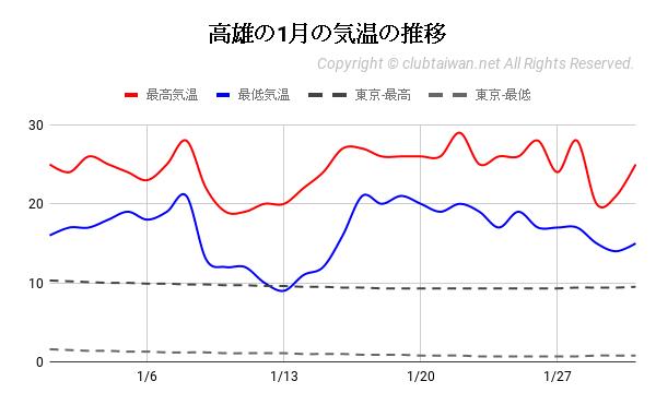 高雄の1月の気温の推移