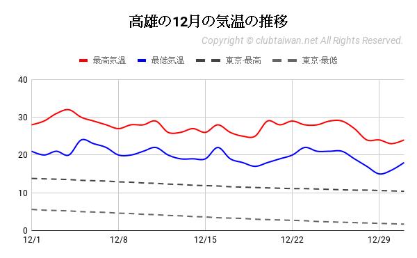 高雄の12月の気温の推移