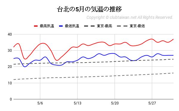 台北の5月の気温の推移