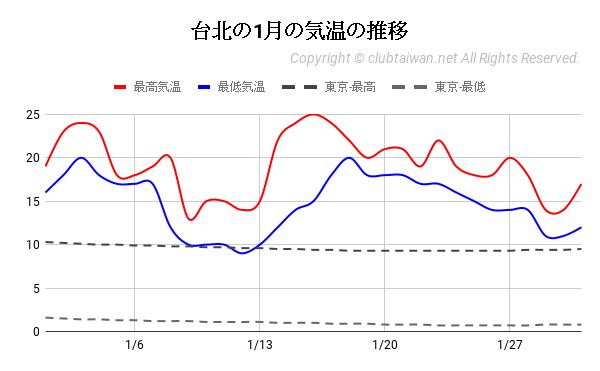 台北の1月の気温の推移