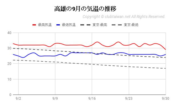 高雄の9月の気温の推移