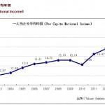 台湾人の平均年収と平均月収はいくら?|統計情報を基に検証