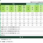 台湾国内のハガキと手紙の郵便料金のまとめと日本の郵便料金との比較