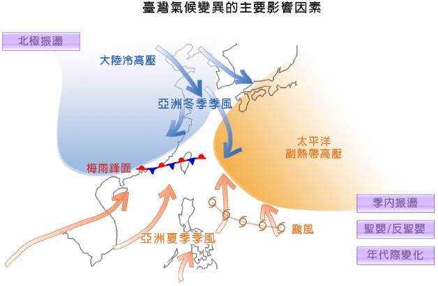 台湾の気候の変動要因