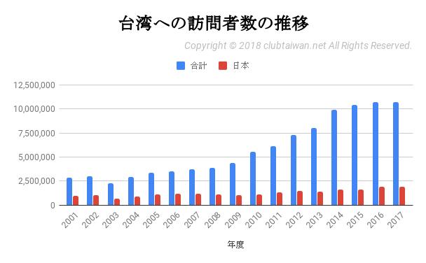 台湾の訪問者数の推移のグラフ