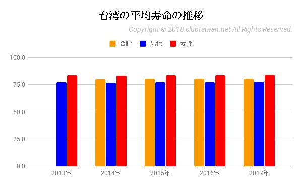 台湾の平均寿命の推移
