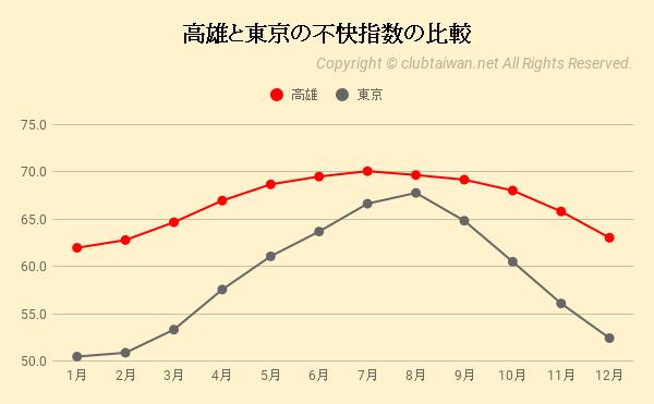 高雄と東京の不快指数の比較