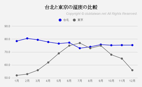 台北と東京の湿度の比較