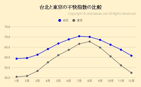 台北と東京の不快指数の比較