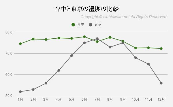 台中と東京の湿度の比較