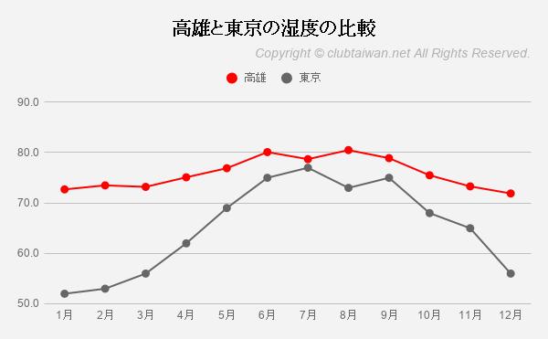 高雄と東京の湿度の比較