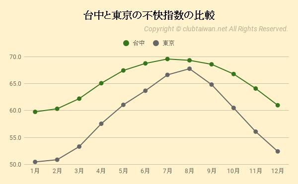 台中と東京の不快指数の比較